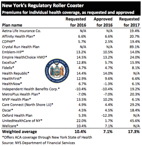 NYS 2017 Rate Requests