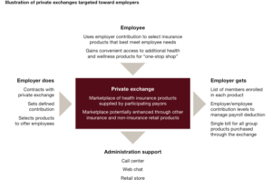 Why a Private Exchange?