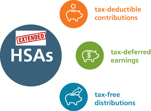 IRS Expands Preventive Care List for HSA