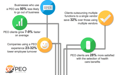 ROI of a PEO 2019